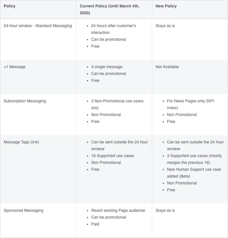 Messenger Policy Changes Comparison